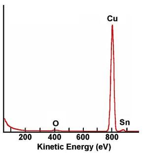 Ion Scattering Spectroscopy
